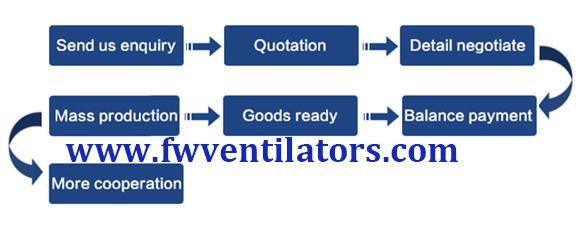 order process of exhaust fan
